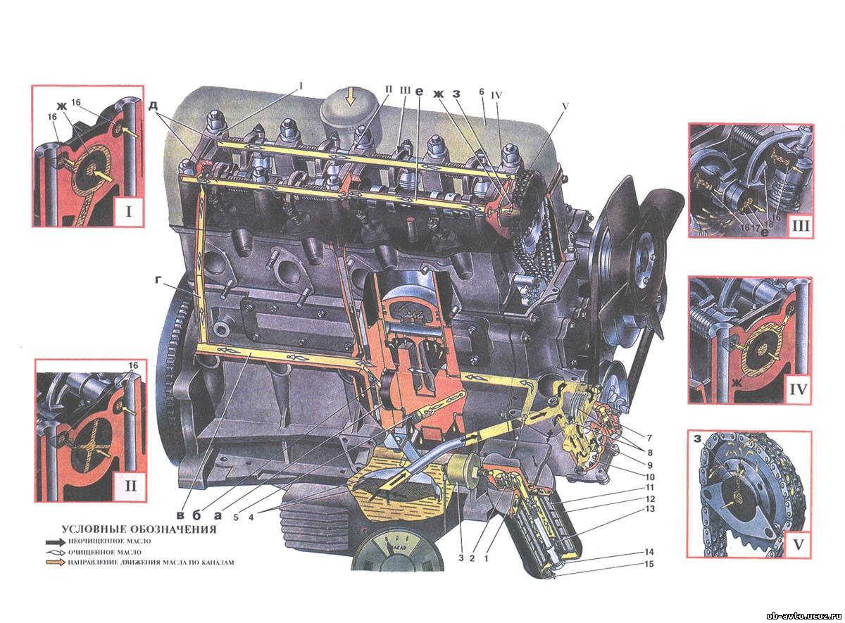Смазочная система двигателя комбинированная, при которой часть деталей смазывается маслом под давлением...