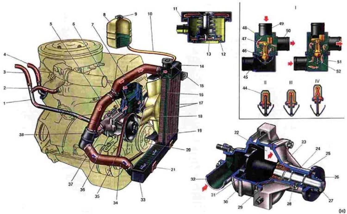 ВАЗ 2103 Система охлаждения двигателя.